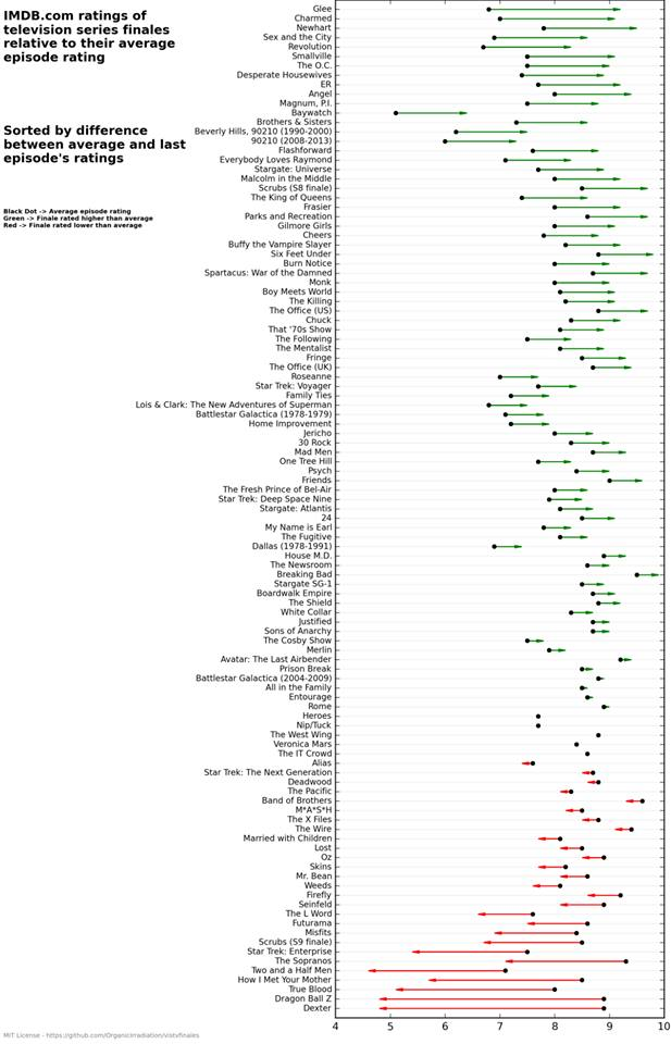 grafico voti imbd